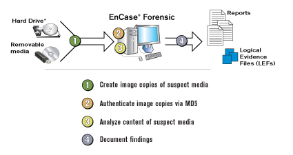 EnCase Forensics diagram
