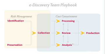 EDRM Standard Model for e-Discovery
