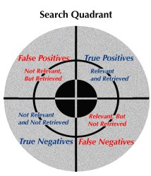 Search Quadrant - standard in information science