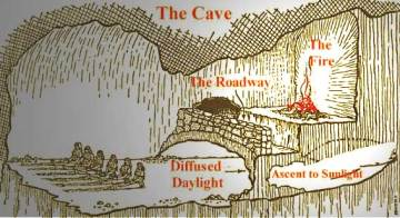 Platos cave from The Republic