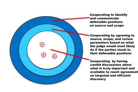 bullseye cooperation