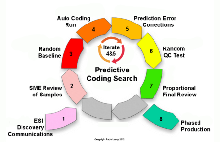 predictive.coding