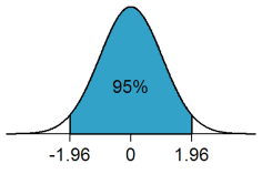 95 Percent Confidence Level with Normal Distribution 1.96