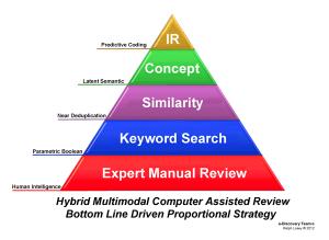 Pyramid Search diagram