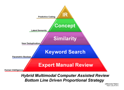 Pyramid Search diagram