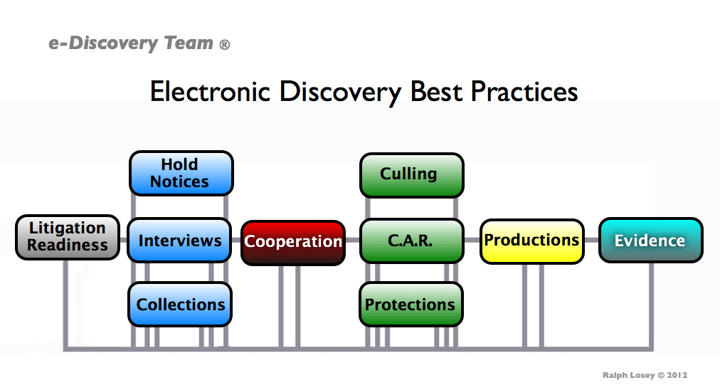 model for e discovery legal practice workflow and best practices eE Discovery Process Flow Chart #7