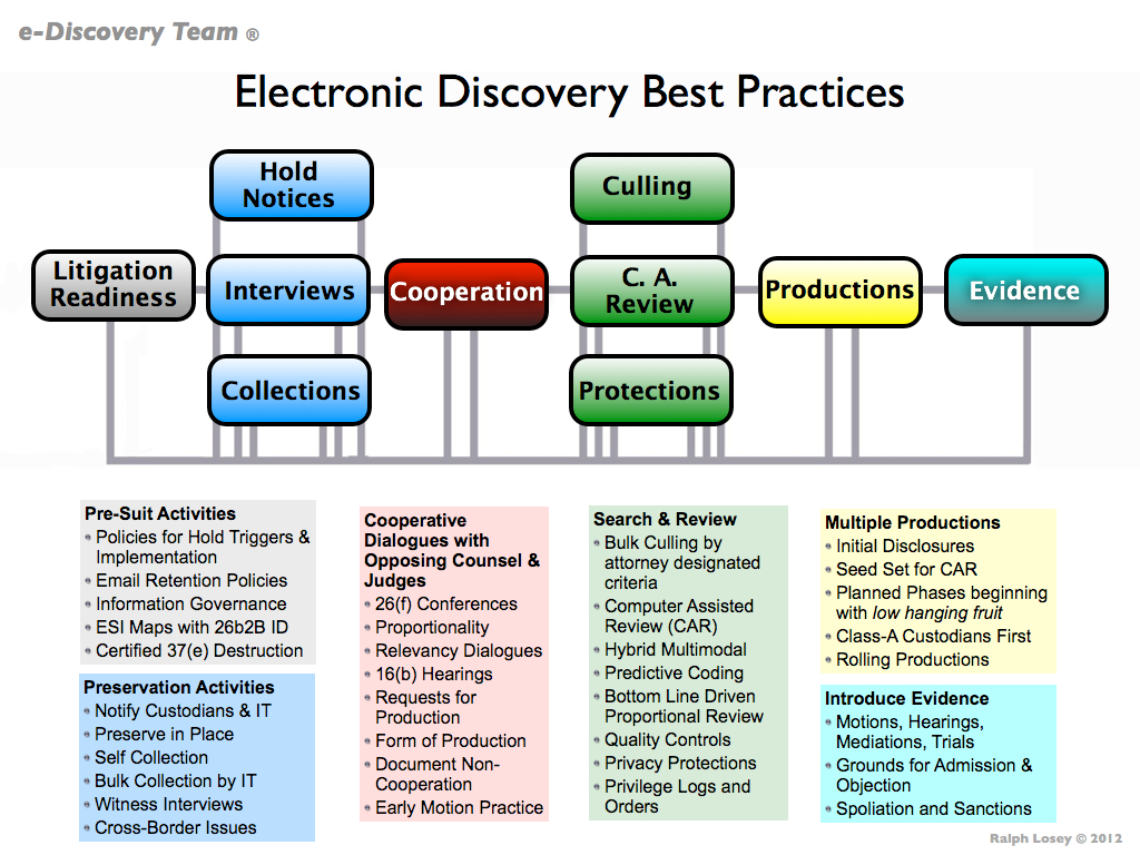 model for e discovery legal practice workflow and best practices eE Discovery Process Flow Chart #6