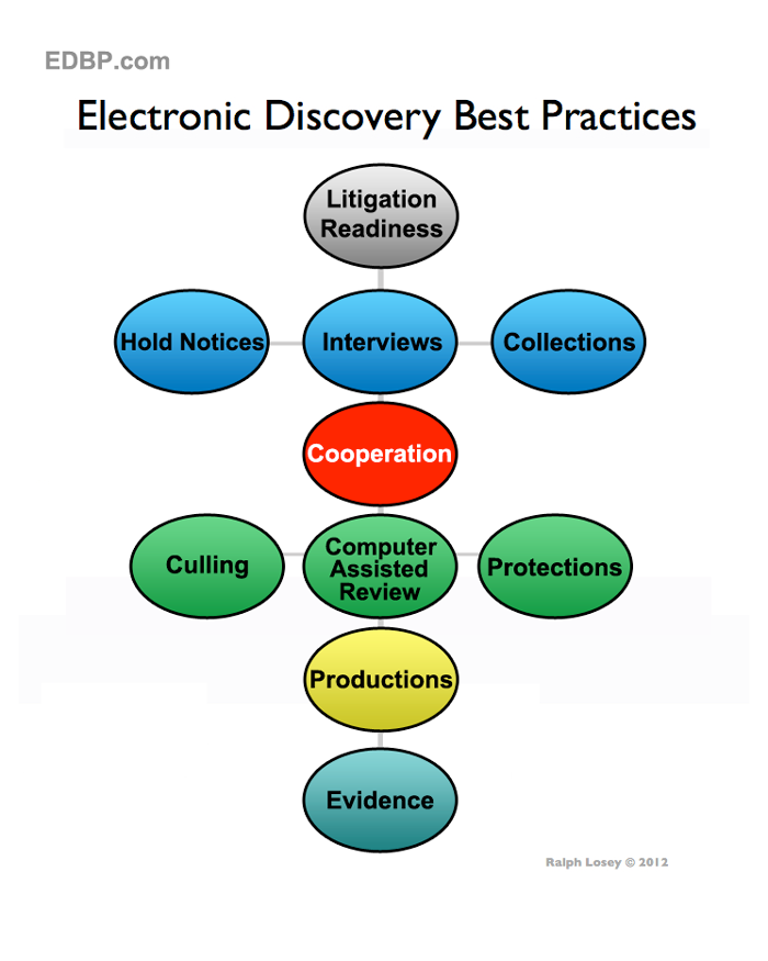 model for ediscovery legal practice workflow and best practices, wiring diagram