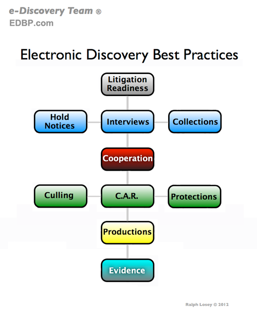 model for e discovery legal practice workflow and best practices evertical flow chart of edbp