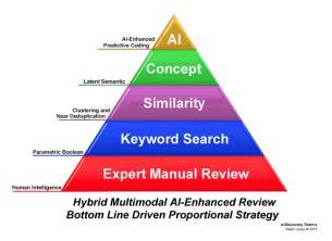 Multimodal Search Pyramid