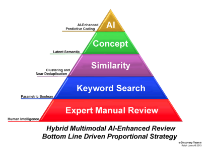 Multimodal Search Pyramid