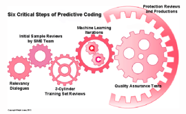 Six Steps of Ralph Losey Predictive Coding Legal Methodology