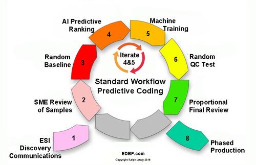 Predictive.coding_standard