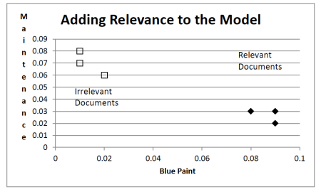 Fig 2. Figure 1 modified to incorporate relevance