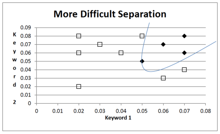 Fig 5. Using a curve to separate more entangled data