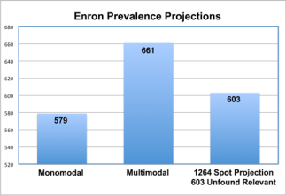 Enron_Prevalence_Graph