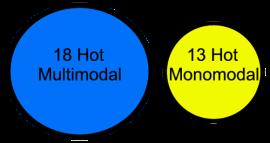 hot_circles