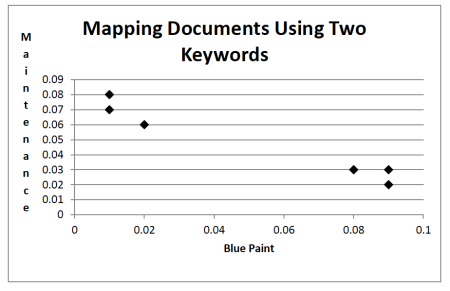 Fig 1. Documents mapped to points using word content