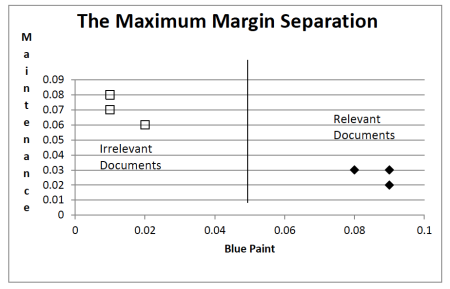 Fig 4. The maximum margin solution is least prone to error of all possible separating lines.