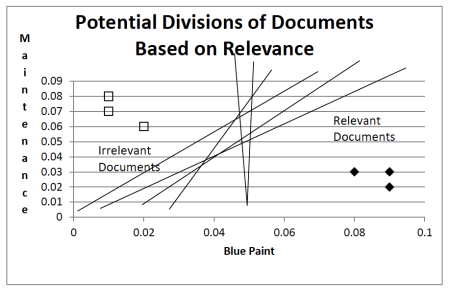 Fig 3. A subset of possible divisions of relevant and irrelevant documents