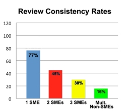 Review_Consistency_Rates