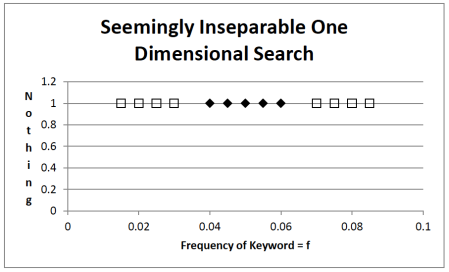 Fig 6. No single point can separate relevant data from irrelevant data well.