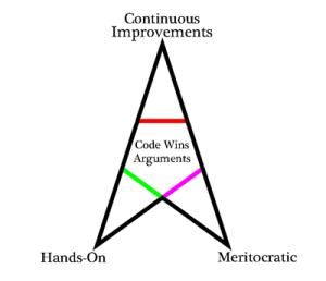 Hacker_Triangle