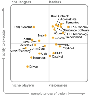 Gartner_Magic_Quadrant