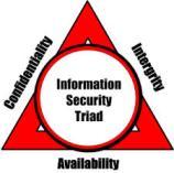 CIA_triad