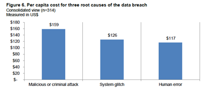 _data_breach_cost_by_type