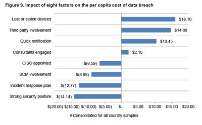 Data_breach_cost_impact