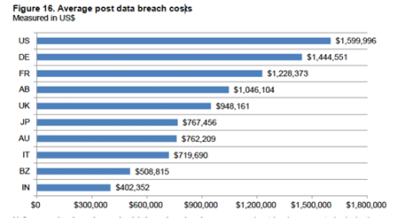 Post_Breach_costs