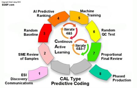 predictive.coding_CAL