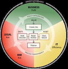 IGRM_information_management