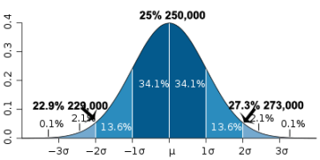 bell-curve-Standard_deviation_diagram