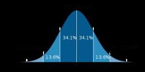 25_bell-curve-Standard_deviation_diagram