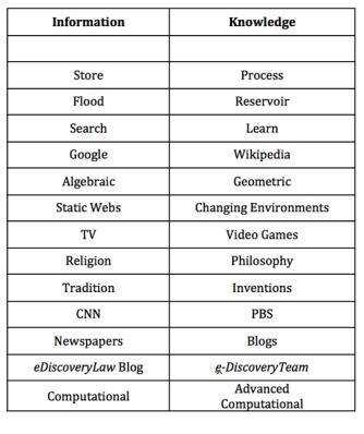 Info_Knowledge_Chart