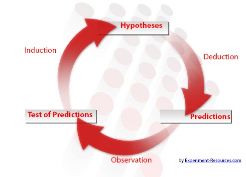 hypothetico deductive model (b) the hypothetico-deductive method philosopher karl popper suggested that it is impossible to to get a better understanding of the hypothetico-deductive method, we can examine the following.