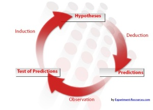 hypothesis_testing-cycle