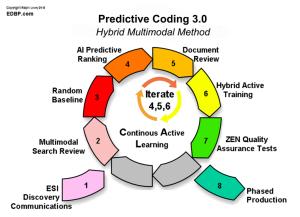 predictive_coding_3.0