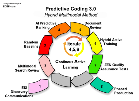 Predictive Coding Work Flow