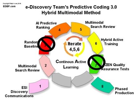 Predictive Coding Search diagram by Ralph Losey