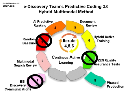 Predictive Coding Search diagram by Ralph Losey