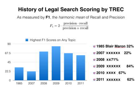 TREC_historic_best_scores_CENSORED