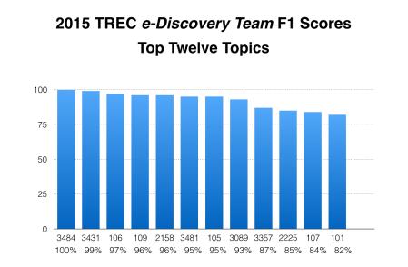 TREC_Team_Scores