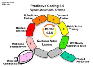 predictive_coding_Step-1