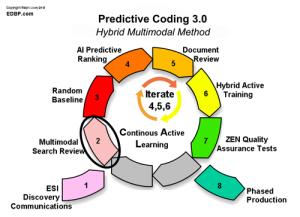 predictive_coding_Step-2
