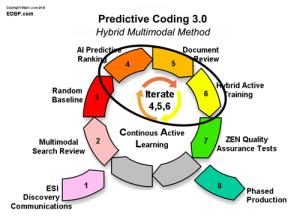 predictive_coding_Step-4-5-6