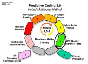 predictive_coding_Step-7