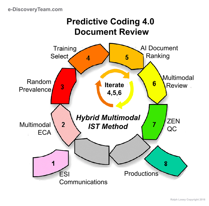 TAR EDiscovery Team - Legal forms software reviews